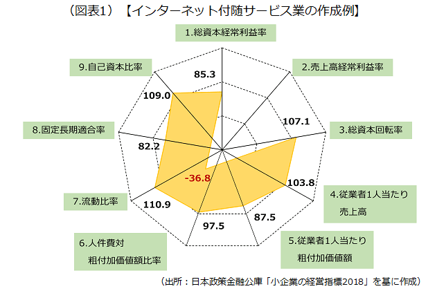 インターネット付随サービス業のレーダーチャートの作成例を示した画像です