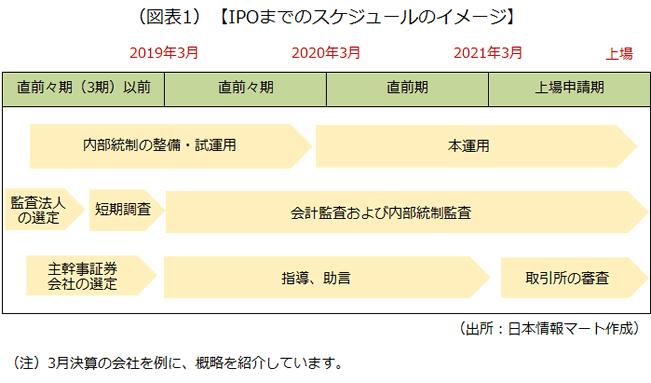 IPOまでのスケジュールのイメージを示した画像です