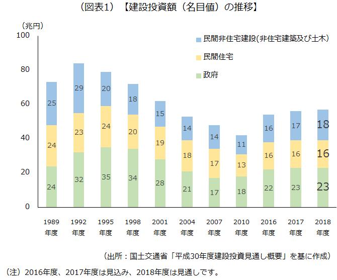1989年度~2018年度までの建設投資額(名目値)の推移を示した画像です