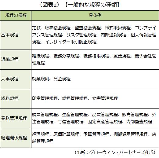 基本規程など規程の種別とその具体例を示した画像です