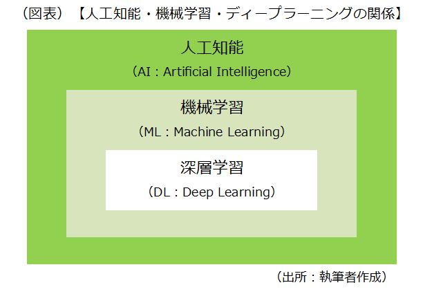 人工知能という広い概念の中に、機械学習があり、その手法の1つにディープラーニングがあります。その関係を示した図表です