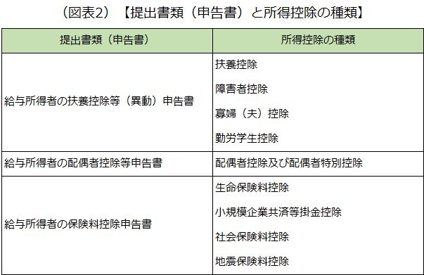 年末調整における提出書類(申告書)と、それぞれに係る所得控除の種類を示した画像です