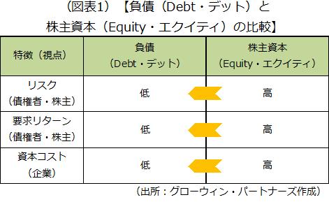 リスク、要求リターン、資本コストの3つの視点から負債(Debt・デット)と株主資本(Equity・エクイティ)の比較結果を示した画像です