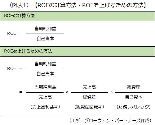 ROEの計算方法とROEを上げるための方法を示した画像です