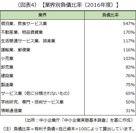 主な業界別の負債比率を比較した画像です