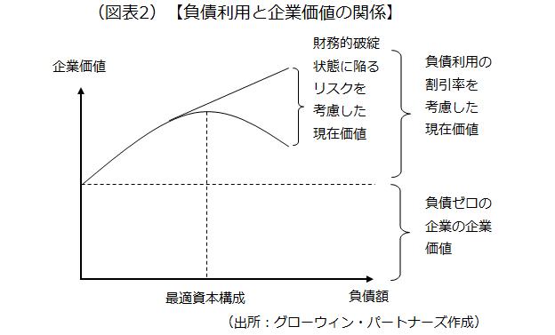 負債利用と企業価値の関係を示した画像です