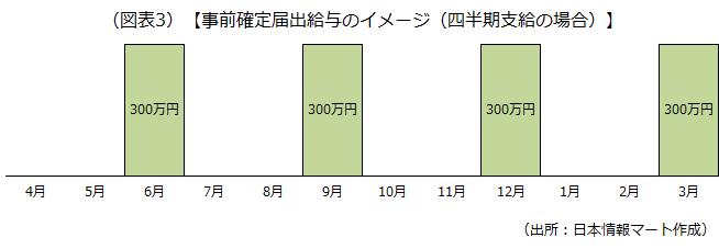 事前確定届出給与のイメージ(四半期支給の場合)を示した画像です