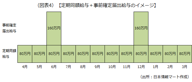 定期同額給与+事前確定届出給与のイメージを示した画像です