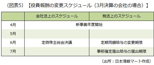 役員報酬の変更スケジュール(3月決算の会社の場合)を示した画像です
