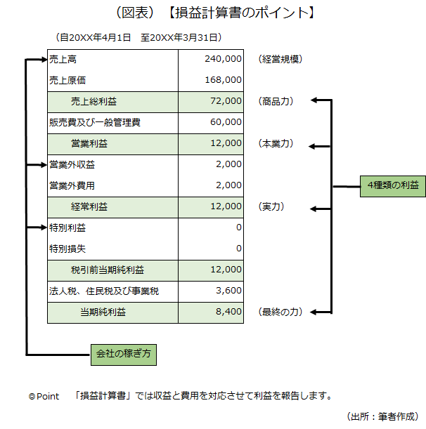損益計算書のポイントを示した画像です