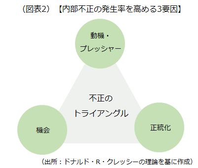 内部不正の発生率を高める3要因を示した画像です