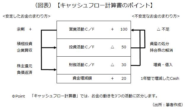 キャッシュフロー計算書のポイントを示した画像です