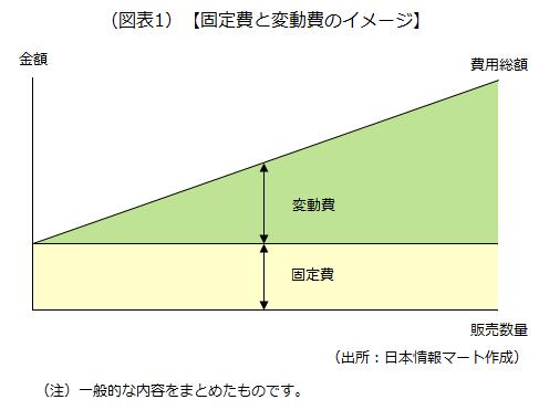 固定費と変動費のイメージを示した画像です