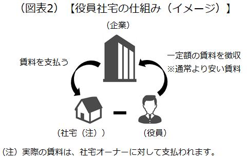 役員社宅の仕組み(イメージ)を示した画像です