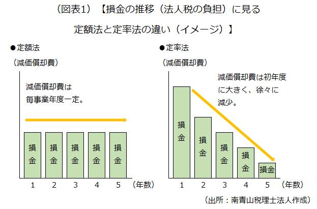 損金の推移(法人税の負担)に見る定額法と定率法の違い(イメージ)を示した画像です