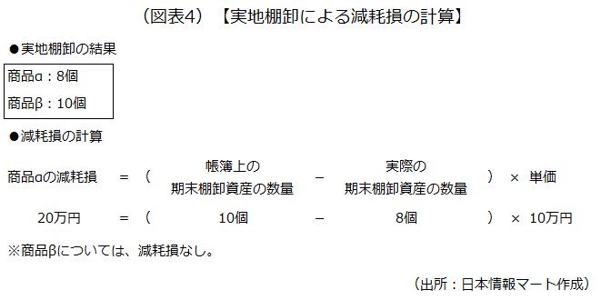 図表4の画像です