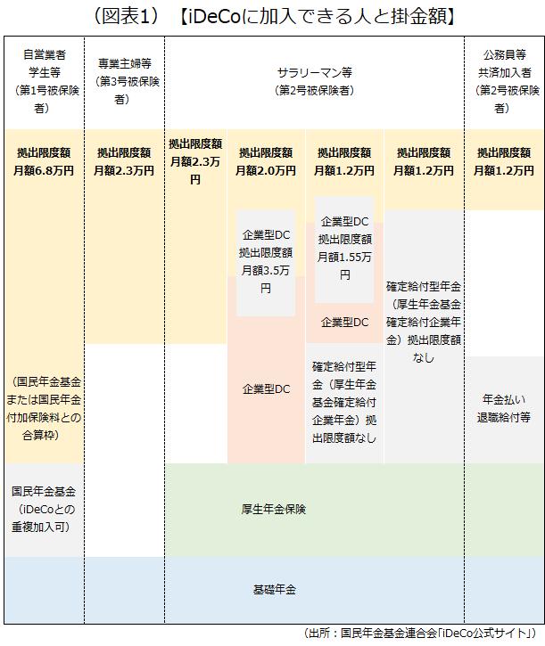日本の年金制度の体系と各被保険者区分ごとにiDeCoにおける拠出限度額をまとめた画像です