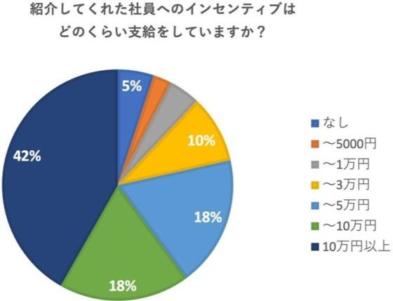 インセンティブの金額のアンケート結果を示した画像です