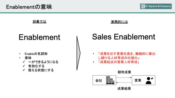 セールス・イネーブルメントの意味を解説した画像です