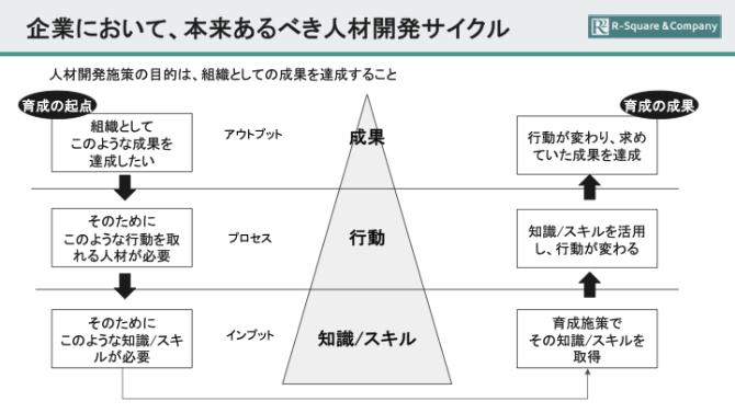 人材開発サイクルを解説した画像です