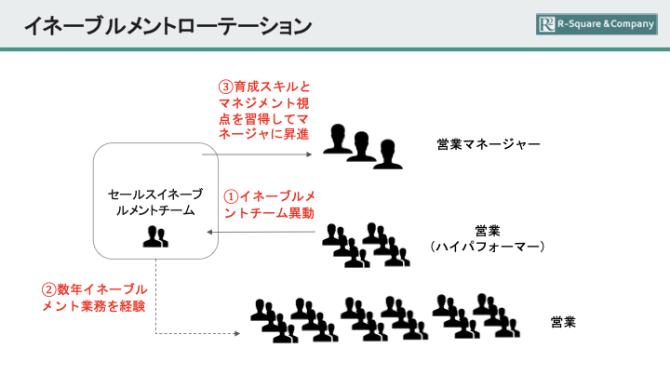 イネーブルメントメンバーを社内輩出する仕組みを説明した画像です
