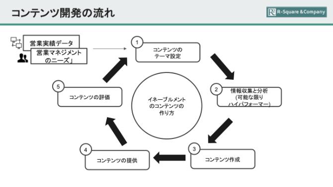 コンテンツ開発の流れを説明した画像です