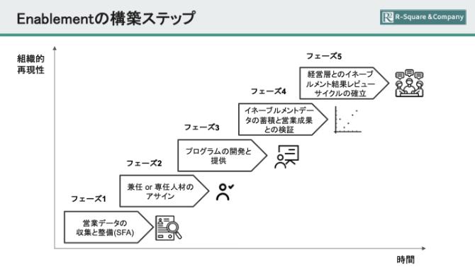 イネーブルメントの構築を説明した画像です