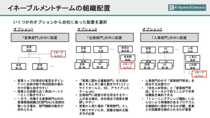 イネーブルメントチームの組織配置を説明した画像です