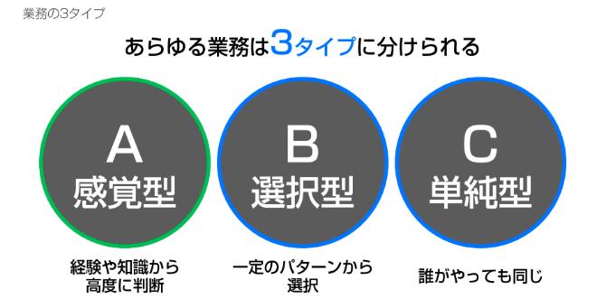 業務の3タイプを説明した画像です