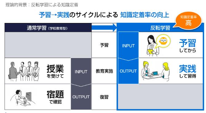 予習→実践のサイクルによる知識定着率向上を説明した画像です