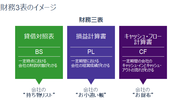 財務3表のイメージ画像です