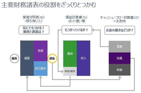 主要財務諸表の役割をつかむことを説明した画像です