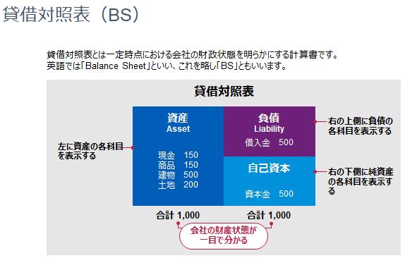 貸借対照表(BS)を説明した画像です