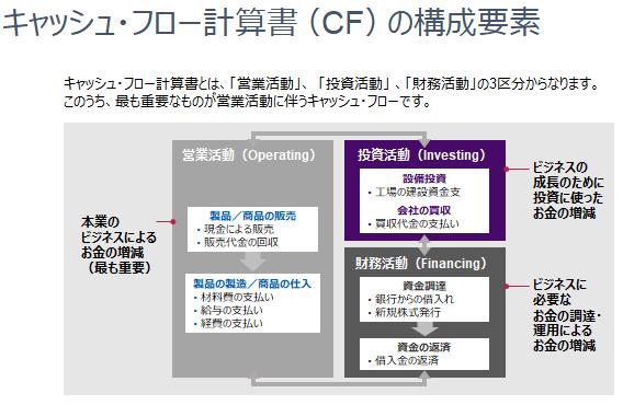 キャッシュ・フロー計算書(CF)の構成要素を説明した画像です