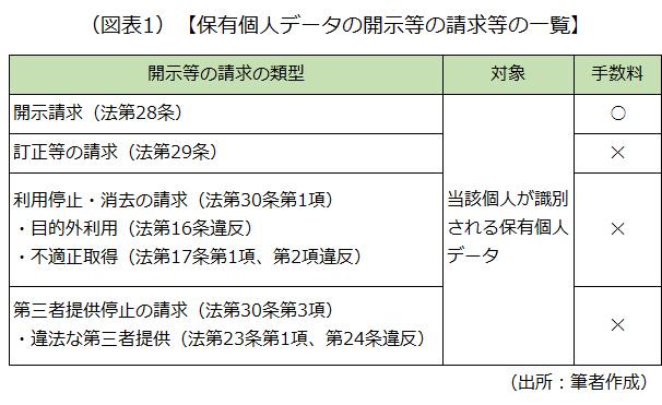 保有個人データの開示等の請求等一覧を示した画像です