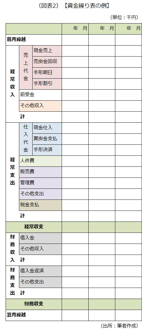 資金繰り表の例の画像です