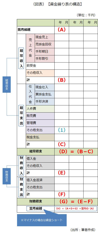 資金繰り表の構造を示した画像です