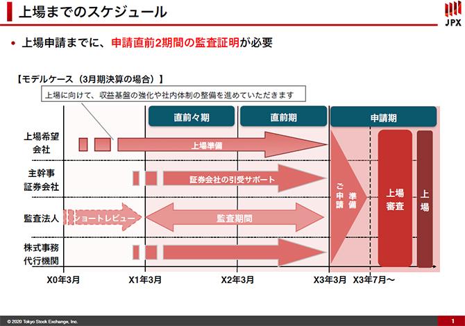 上場までのスケジュールを示した画像です