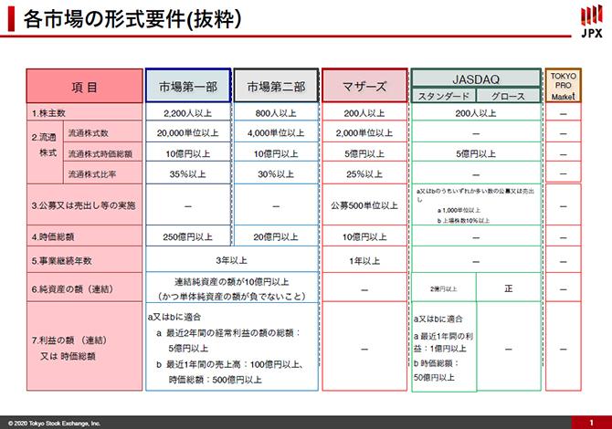 各市場の形式要件を示した画像です