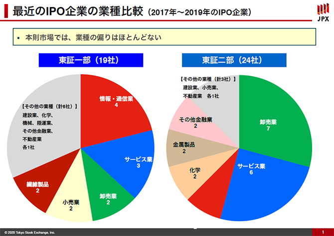 最近のIPO企業の業種比較を示した画像です