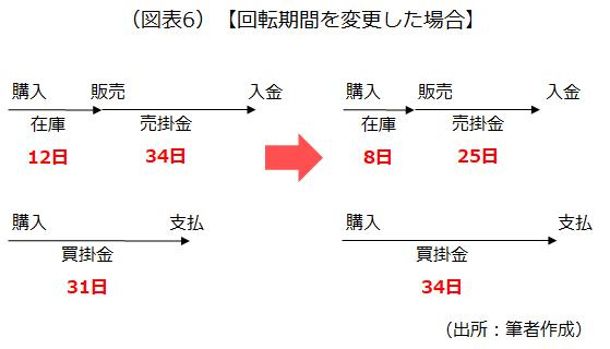 回転期間を変更した場合を示した画像です