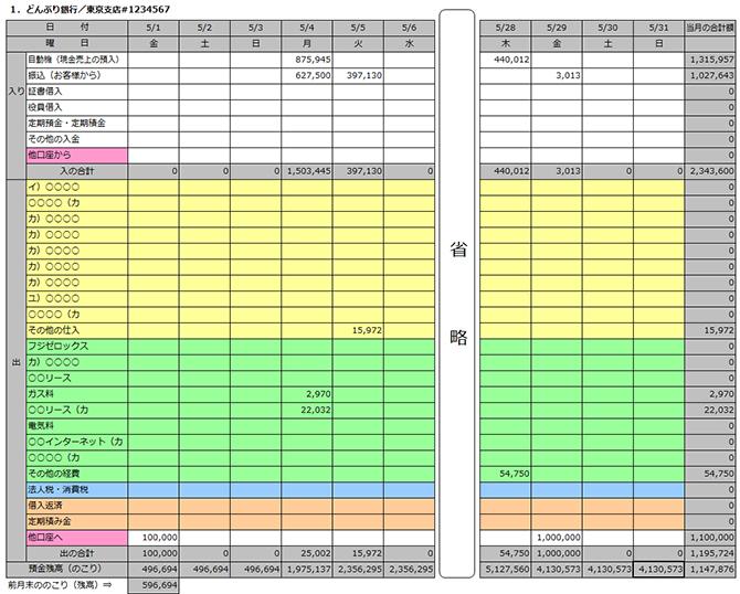 資金繰り表の例を示した画像です