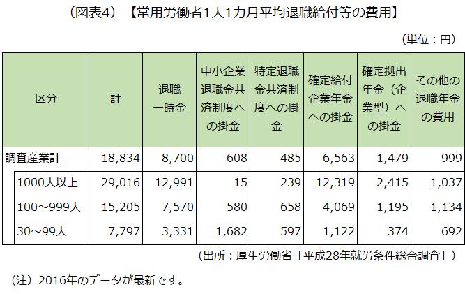 常用労働者1人1カ月平均退職給付等の費用を示した画像です