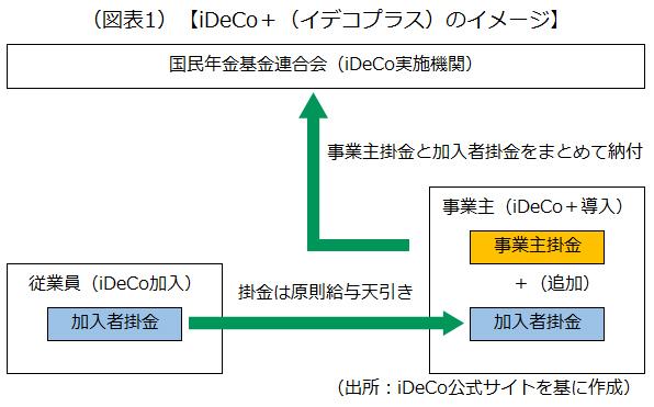 iDeCo+のイメージ画像です