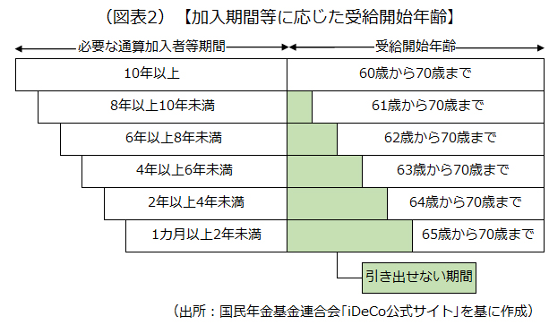 加入期間に応じた受給開始年齢を示した画像です