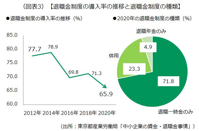 退職金制度の導入率の推移などを示した画像です