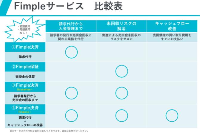 Fimpleサービス比較表の画像です