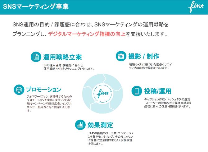 FinT社の事業概要の説明資料を示した画像です