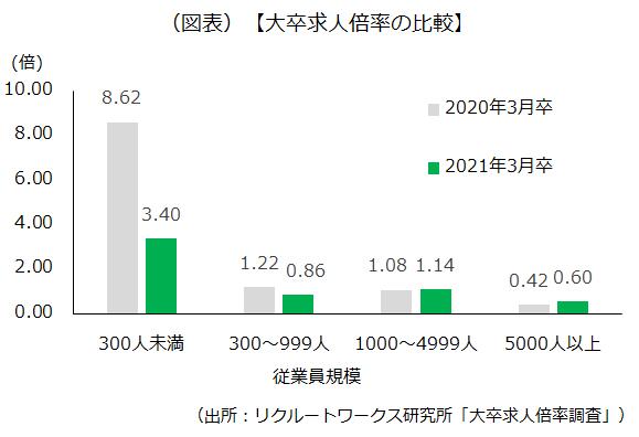 2020年3月卒と2021年3月卒の有効求人倍率の比較を示したです
