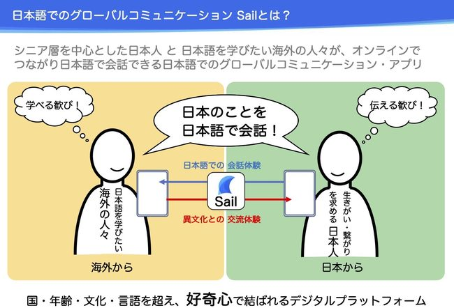 Sailのサービス概要を説明した画像です